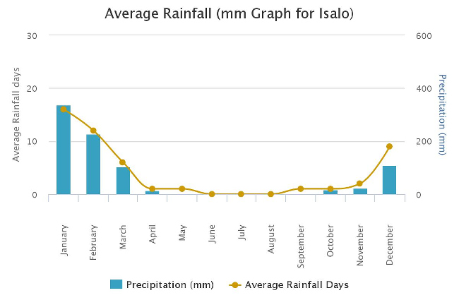 マダガスカル年間降雨
