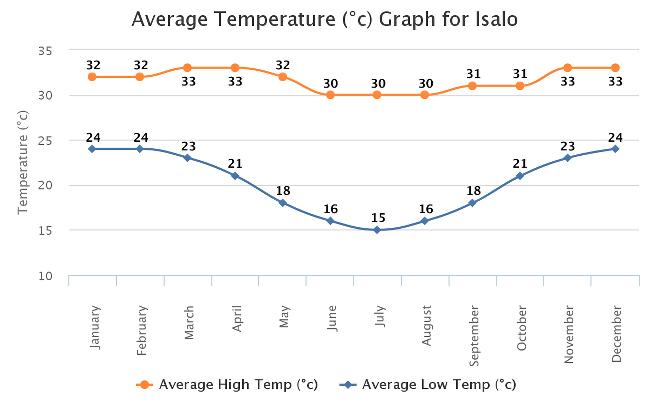 マダガスカル・イサロ地方の気温